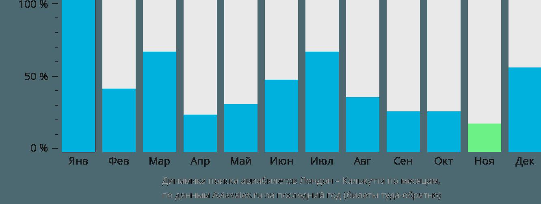 Динамика поиска авиабилетов из Лондона в Калькутту по месяцам