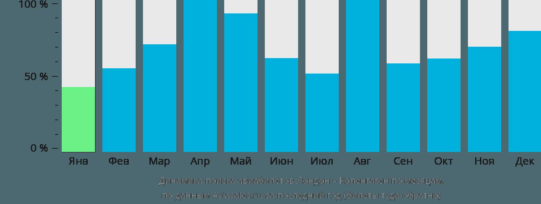 Динамика поиска авиабилетов из Лондона в Копенгаген по месяцам