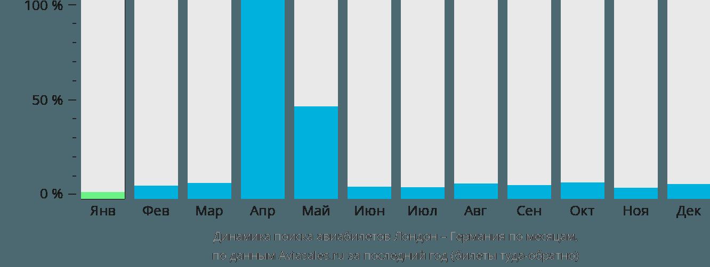 Динамика поиска авиабилетов из Лондона в Германию по месяцам
