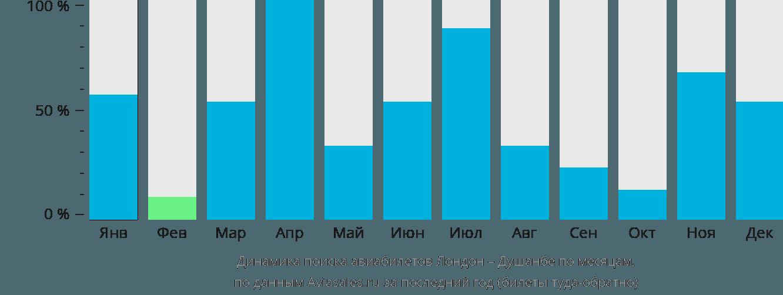 Динамика поиска авиабилетов из Лондона в Душанбе по месяцам
