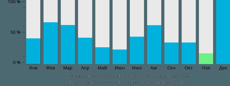 Динамика поиска авиабилетов из Лондона в Финляндию по месяцам