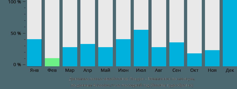 Динамика поиска авиабилетов из Лондона в Мемминген по месяцам