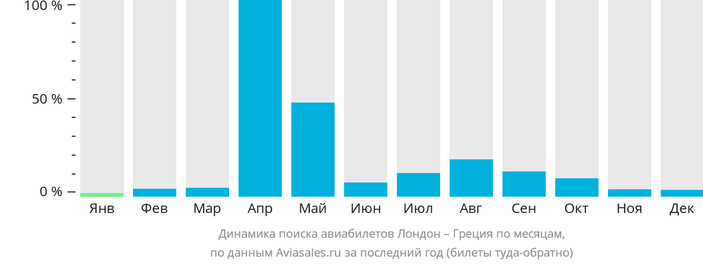 Динамика поиска авиабилетов из Лондона в Грецию по месяцам