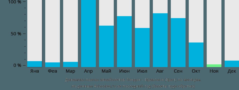 Динамика поиска авиабилетов из Лондона в Ираклион (Крит) по месяцам