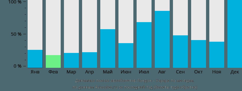 Динамика поиска авиабилетов из Лондона в Хараре по месяцам