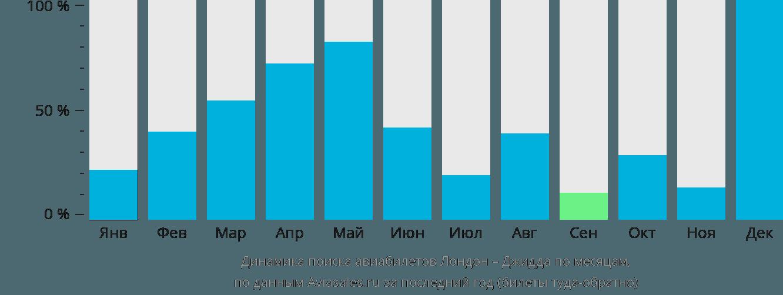 Динамика поиска авиабилетов из Лондона в Джидду по месяцам