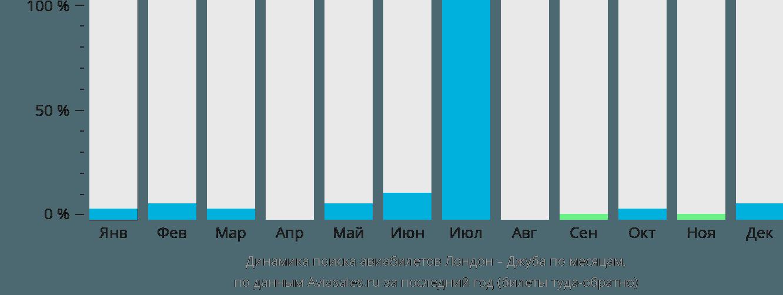 Динамика поиска авиабилетов из Лондона в Джубу по месяцам