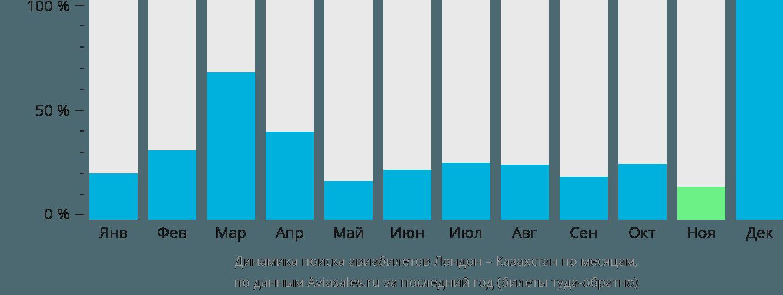 Динамика поиска авиабилетов из Лондона в Казахстан по месяцам