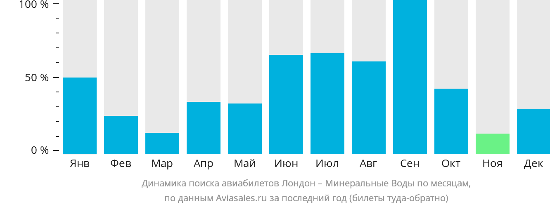 Динамика поиска авиабилетов из Лондона в Минеральные Воды по месяцам