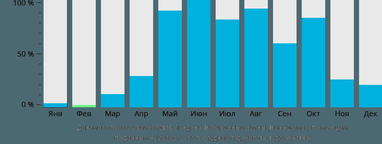 Динамика поиска авиабилетов из Лондона в Нижнекамск по месяцам