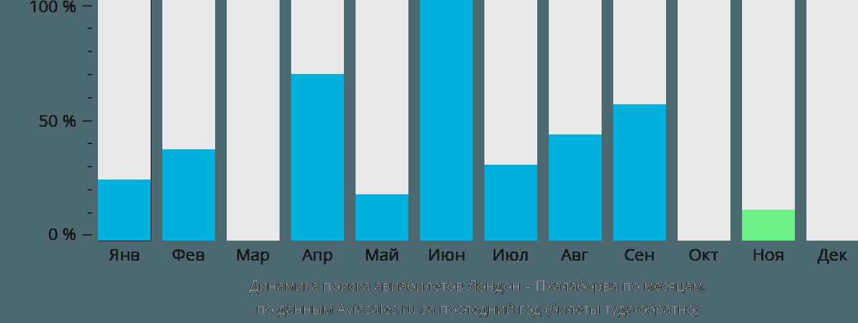 Динамика поиска авиабилетов из Лондона в Пхалаборву по месяцам
