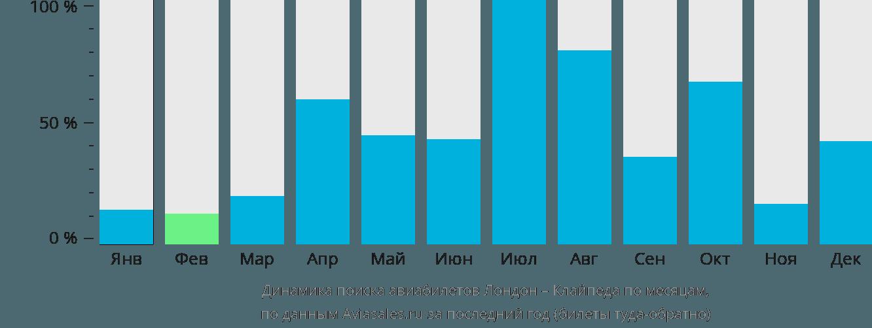 Динамика поиска авиабилетов из Лондона в Клайпеду по месяцам
