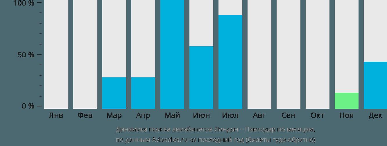 Динамика поиска авиабилетов из Лондона в Павлодар по месяцам