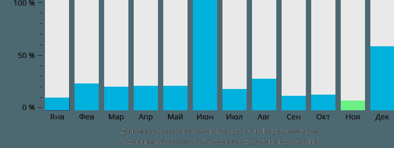 Динамика поиска авиабилетов из Лондона в Эр-Рияд по месяцам