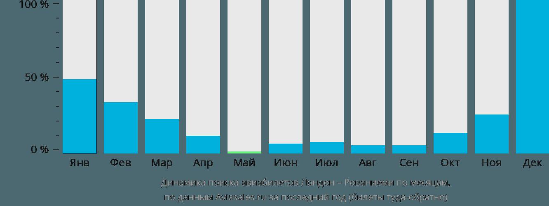 Динамика поиска авиабилетов из Лондона в Рованиеми по месяцам