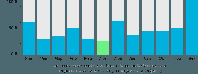 Динамика поиска авиабилетов из Лондона в Шарм-эль-Шейх по месяцам
