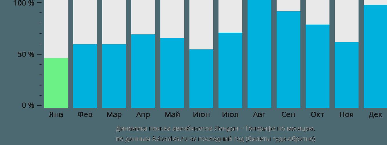 Динамика поиска авиабилетов из Лондона на Тенерифе по месяцам