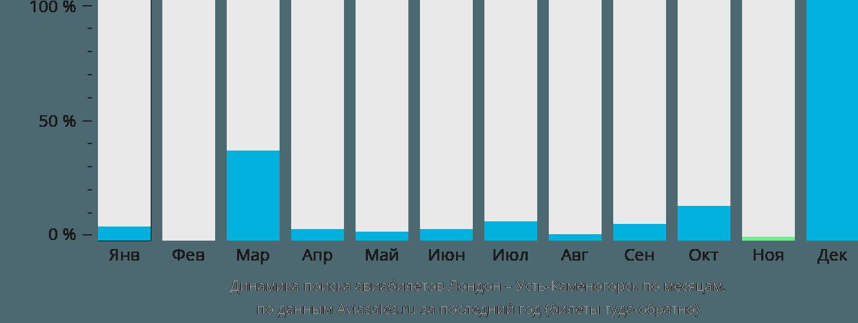 Динамика поиска авиабилетов из Лондона в Усть-Каменогорск по месяцам