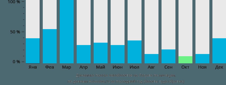 Динамика поиска авиабилетов из Лагуата по месяцам
