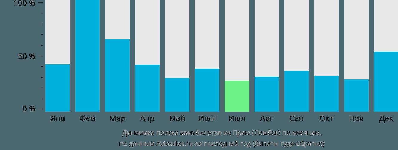 Динамика поиска авиабилетов из Ломбока по месяцам