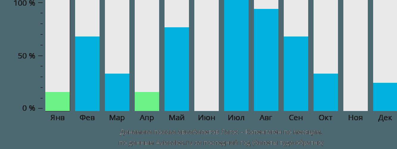 Динамика поиска авиабилетов из Лагоса в Копенгаген по месяцам