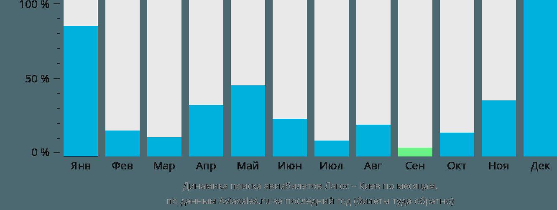 Динамика поиска авиабилетов из Лагоса в Киев по месяцам