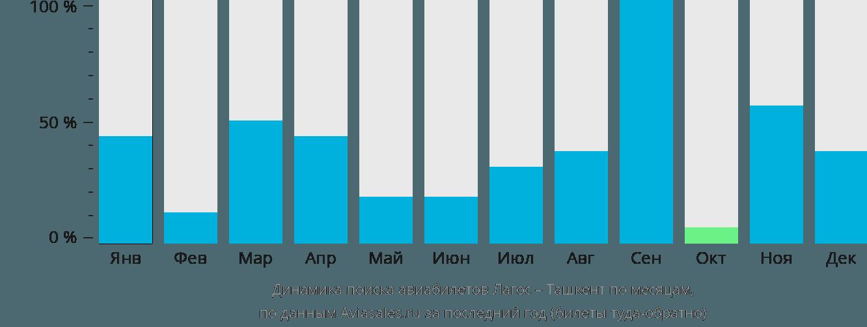 Динамика поиска авиабилетов из Лагоса в Ташкент по месяцам