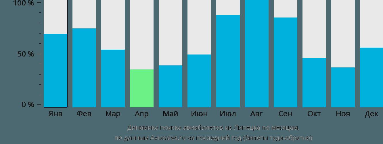 Динамика поиска авиабилетов из Липецка по месяцам