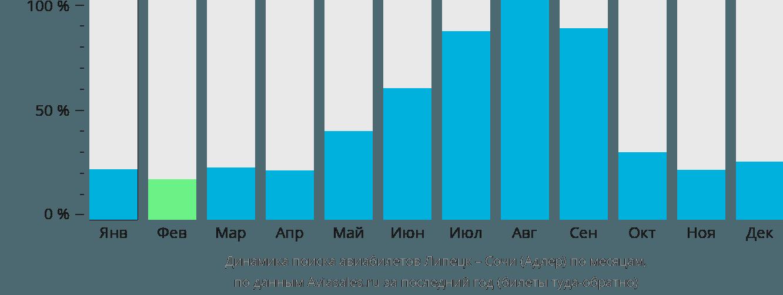 Динамика поиска авиабилетов из Липецка в Сочи по месяцам