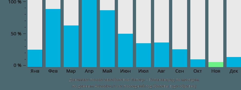 Динамика поиска авиабилетов из Липецка в Калининград по месяцам