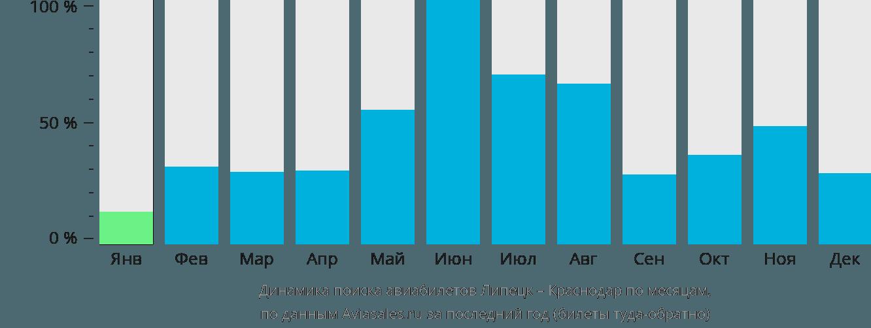 Динамика поиска авиабилетов из Липецка в Краснодар по месяцам