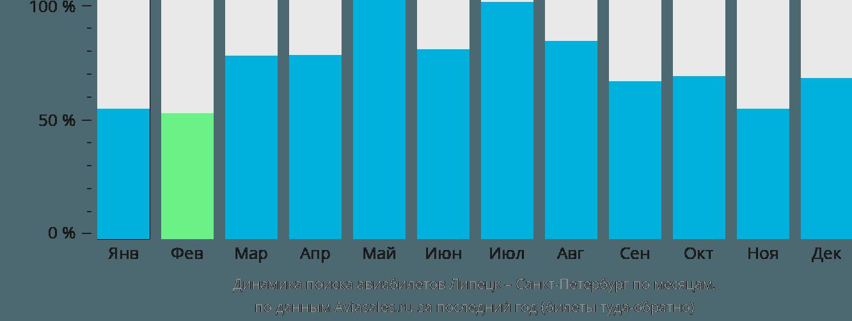 Динамика поиска авиабилетов из Липецка в Санкт-Петербург по месяцам