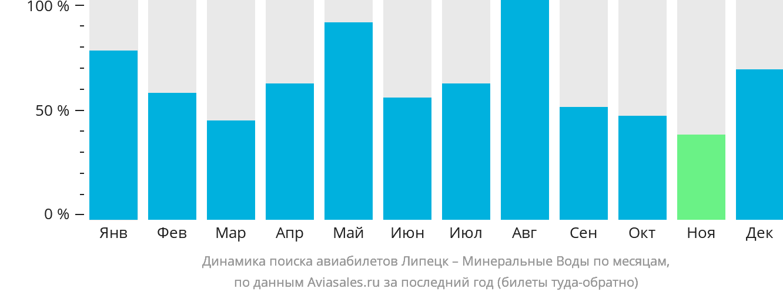 Динамика поиска авиабилетов из Липецка в Минеральные воды по месяцам