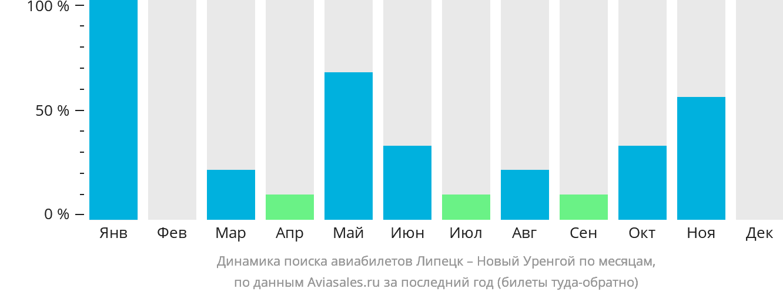 Динамика поиска авиабилетов из Липецка в Новый Уренгой по месяцам