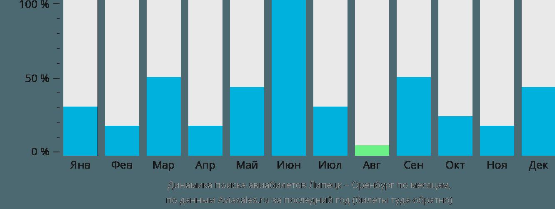 Динамика поиска авиабилетов из Липецка в Оренбург по месяцам