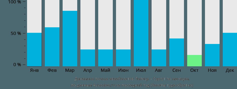 Динамика поиска авиабилетов из Липецка в Сургут по месяцам
