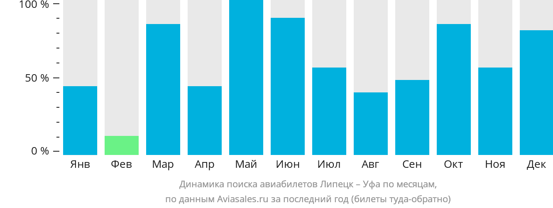Динамика поиска авиабилетов из Липецка в Уфу по месяцам