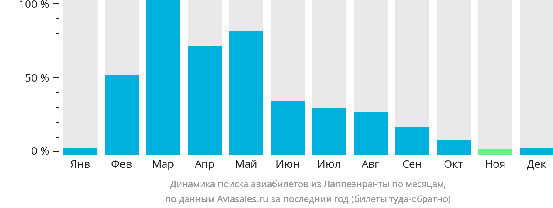 Динамика поиска авиабилетов из Лаппеенранты по месяцам