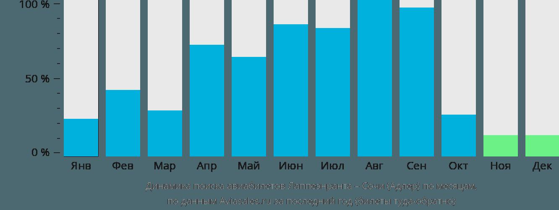 Динамика поиска авиабилетов из Лаппеенранты в Сочи по месяцам