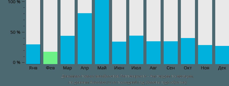 Динамика поиска авиабилетов из Лаппеенранты в Амстердам по месяцам