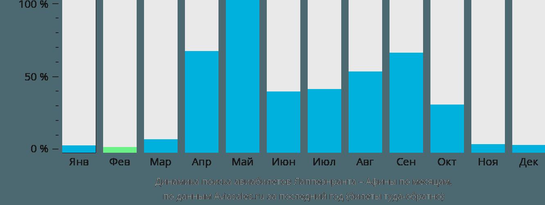 Динамика поиска авиабилетов из Лаппеенранты в Афины по месяцам