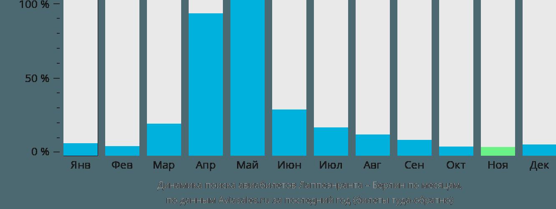 Динамика поиска авиабилетов из Лаппеенранты в Берлин по месяцам