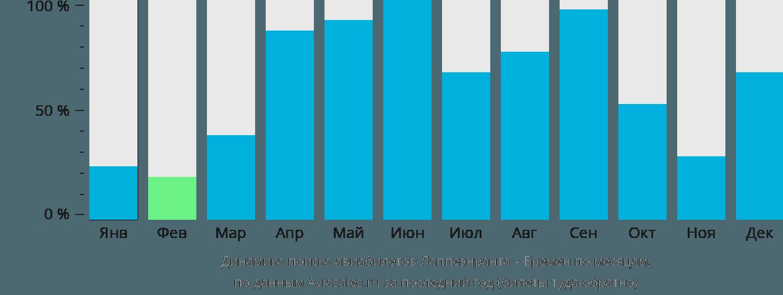 Динамика поиска авиабилетов из Лаппеенранты в Бремен по месяцам