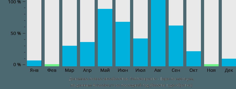 Динамика поиска авиабилетов из Лаппеенранты в Бари по месяцам