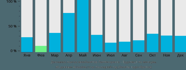Динамика поиска авиабилетов из Лаппеенранты в Будапешт по месяцам