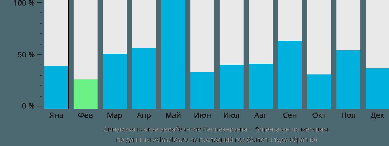 Динамика поиска авиабилетов из Лаппеенранты в Копенгаген по месяцам