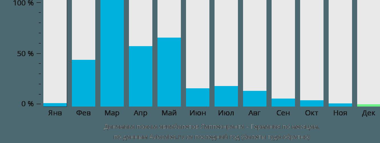 Динамика поиска авиабилетов из Лаппеенранты в Германию по месяцам