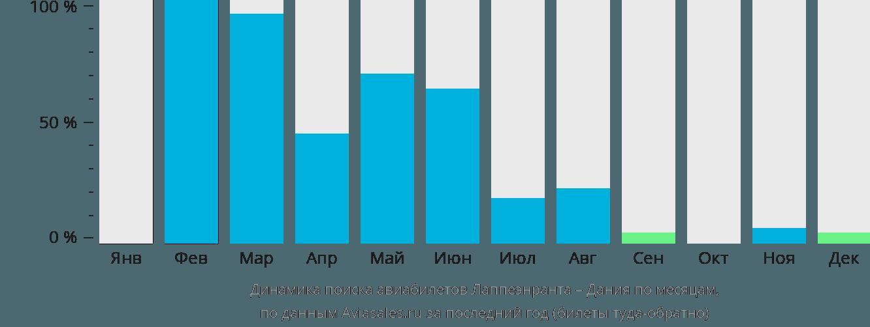 Динамика поиска авиабилетов из Лаппеенранты в Данию по месяцам
