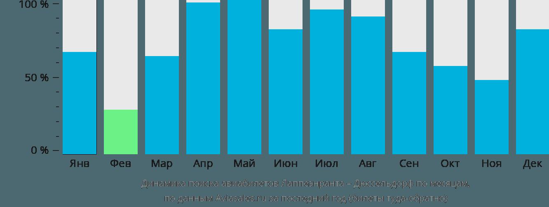 Динамика поиска авиабилетов из Лаппеенранты в Дюссельдорф по месяцам