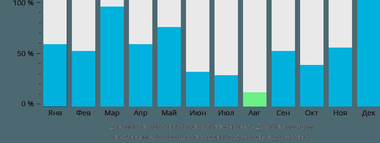 Динамика поиска авиабилетов из Лаппеэнранты в Дубай по месяцам